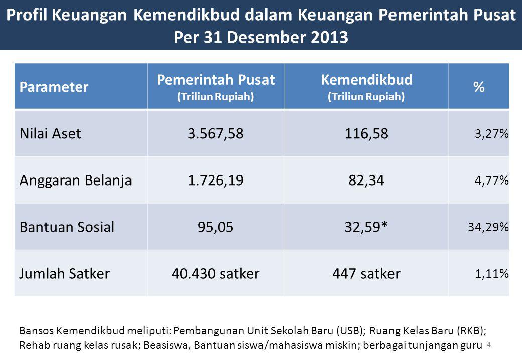 4 Profil Keuangan Kemendikbud dalam Keuangan Pemerintah Pusat Per 31 Desember 2013 Parameter Pemerintah Pusat (Triliun Rupiah) Kemendikbud (Triliun Rupiah) % Nilai Aset3.567,58116,58 3,27% Anggaran Belanja1.726,1982,34 4,77% Bantuan Sosial95,0532,59* 34,29% Jumlah Satker40.430 satker447 satker 1,11% Bansos Kemendikbud meliputi: Pembangunan Unit Sekolah Baru (USB); Ruang Kelas Baru (RKB); Rehab ruang kelas rusak; Beasiswa, Bantuan siswa/mahasiswa miskin; berbagai tunjangan guru