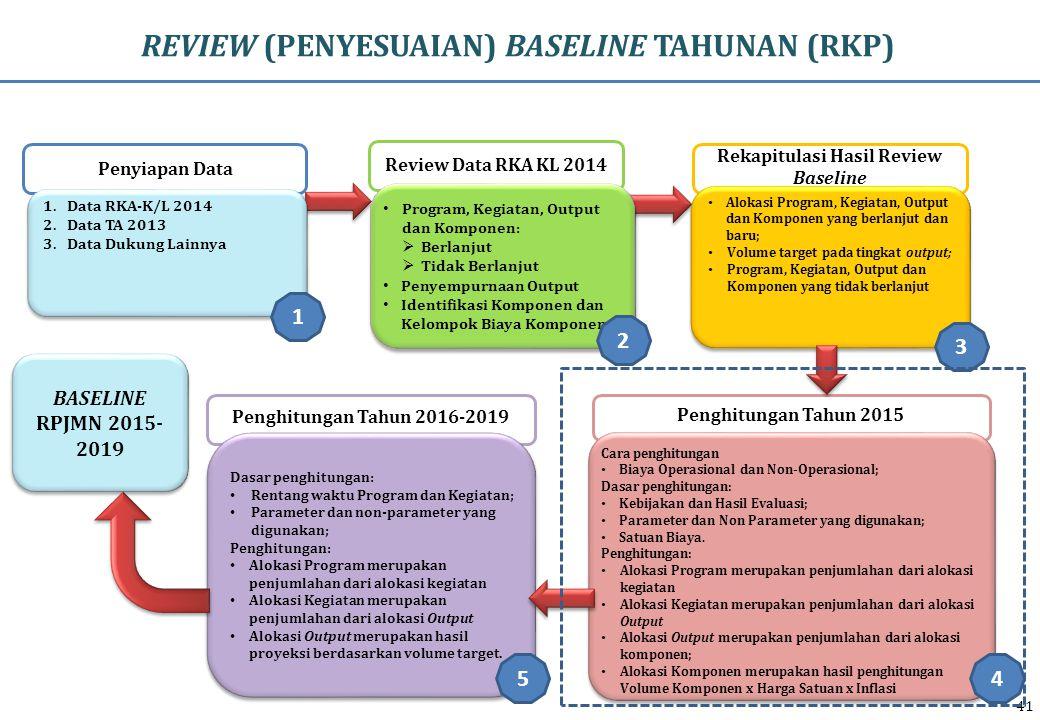 REVIEW (PENYESUAIAN) BASELINE TAHUNAN (RKP) Penyiapan Data Rekapitulasi Hasil Review Baseline Review Data RKA KL 2014 Penghitungan Tahun 2015 BASELINE RPJMN 2015- 2019 Program, Kegiatan, Output dan Komponen:  Berlanjut  Tidak Berlanjut Penyempurnaan Output Identifikasi Komponen dan Kelompok Biaya Komponen Program, Kegiatan, Output dan Komponen:  Berlanjut  Tidak Berlanjut Penyempurnaan Output Identifikasi Komponen dan Kelompok Biaya Komponen Alokasi Program, Kegiatan, Output dan Komponen yang berlanjut dan baru; Volume target pada tingkat output; Program, Kegiatan, Output dan Komponen yang tidak berlanjut Alokasi Program, Kegiatan, Output dan Komponen yang berlanjut dan baru; Volume target pada tingkat output; Program, Kegiatan, Output dan Komponen yang tidak berlanjut Cara penghitungan Biaya Operasional dan Non-Operasional; Dasar penghitungan: Kebijakan dan Hasil Evaluasi; Parameter dan Non Parameter yang digunakan; Satuan Biaya.