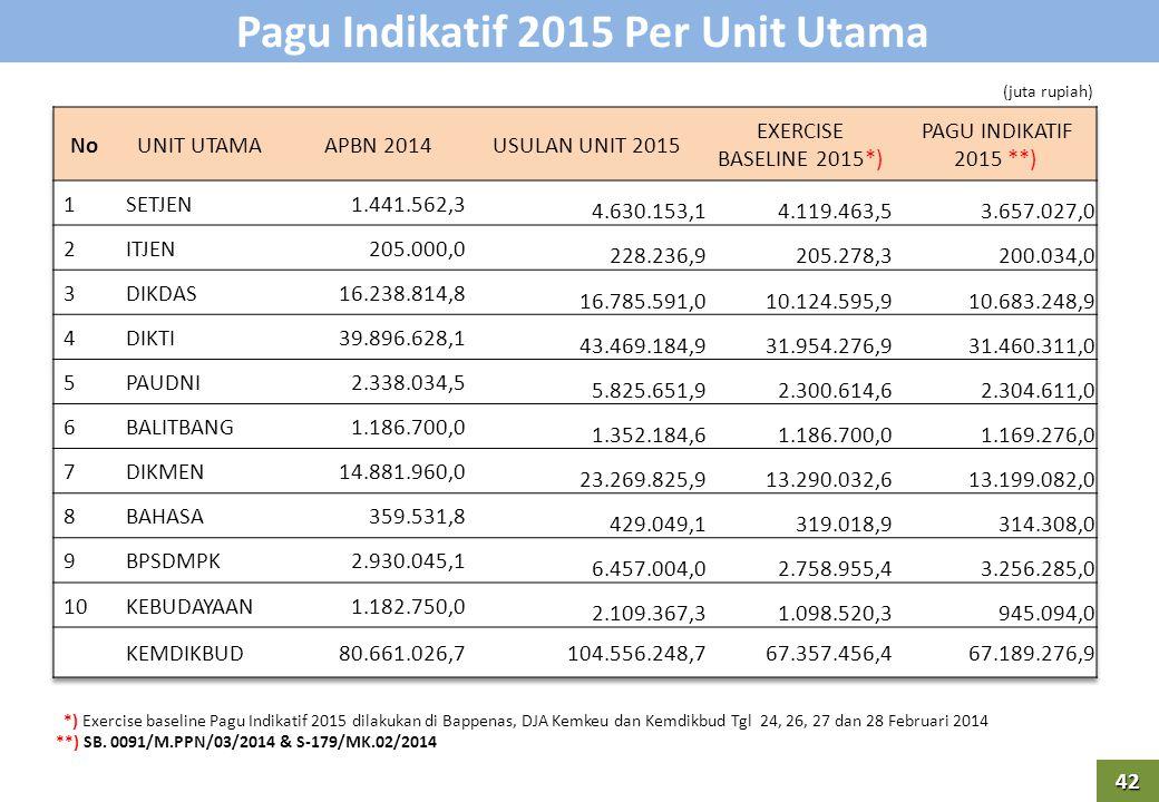 Pagu Indikatif 2015 Per Unit Utama 42 (juta rupiah) *) Exercise baseline Pagu Indikatif 2015 dilakukan di Bappenas, DJA Kemkeu dan Kemdikbud Tgl 24, 26, 27 dan 28 Februari 2014 **) SB.