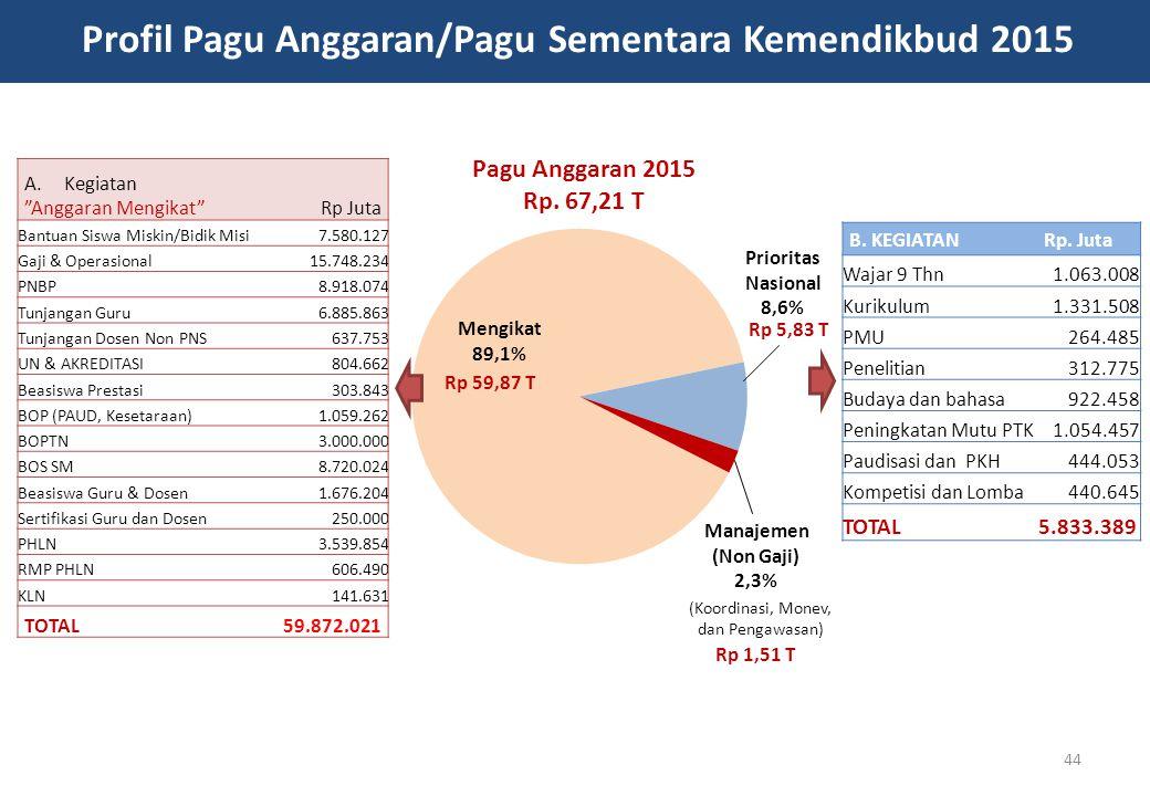 Profil Pagu Anggaran/Pagu Sementara Kemendikbud 2015 A.Kegiatan Anggaran Mengikat Rp Juta Bantuan Siswa Miskin/Bidik Misi7.580.127 Gaji & Operasional15.748.234 PNBP8.918.074 Tunjangan Guru6.885.863 Tunjangan Dosen Non PNS637.753 UN & AKREDITASI804.662 Beasiswa Prestasi303.843 BOP (PAUD, Kesetaraan)1.059.262 BOPTN3.000.000 BOS SM8.720.024 Beasiswa Guru & Dosen1.676.204 Sertifikasi Guru dan Dosen250.000 PHLN3.539.854 RMP PHLN606.490 KLN141.631 TOTAL59.872.021 B.