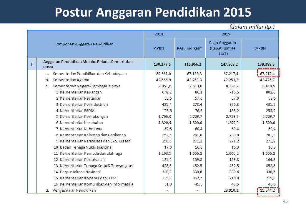 Postur Anggaran Pendidikan 2015 46 (dalam miliar Rp.)