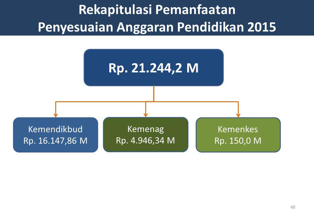Rekapitulasi Pemanfaatan Penyesuaian Anggaran Pendidikan 2015 Rp.