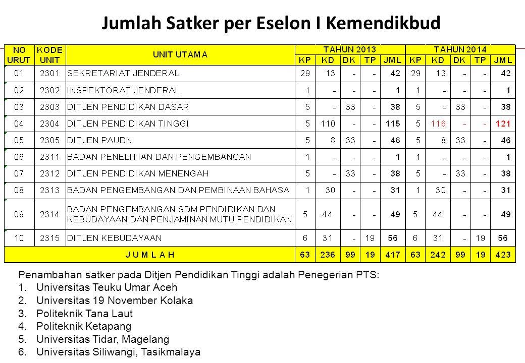 96 Kondisi APK Kab/Kota di Propinsi Jawa Tengah Tahun 2010