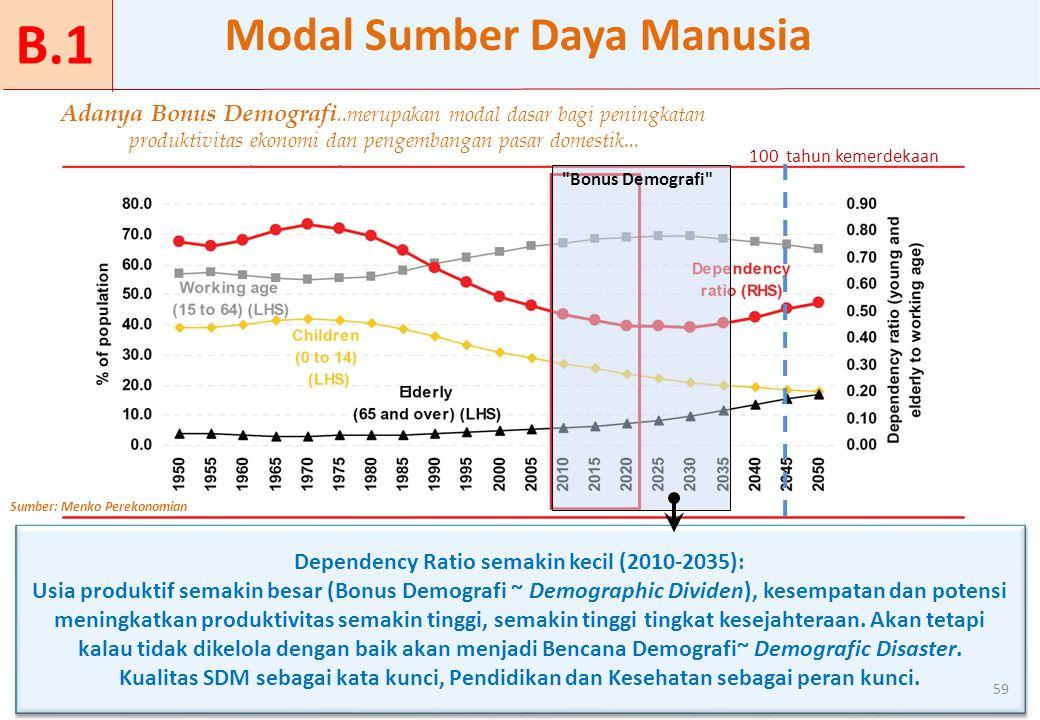 Adanya Bonus Demografi..merupakan modal dasar bagi peningkatan produktivitas ekonomi dan pengembangan pasar domestik...