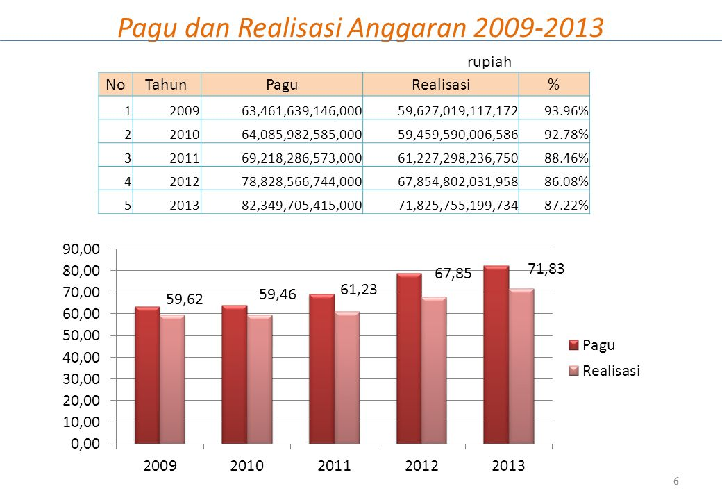 Capaian Sasaran RPJMN 2010-2014 7