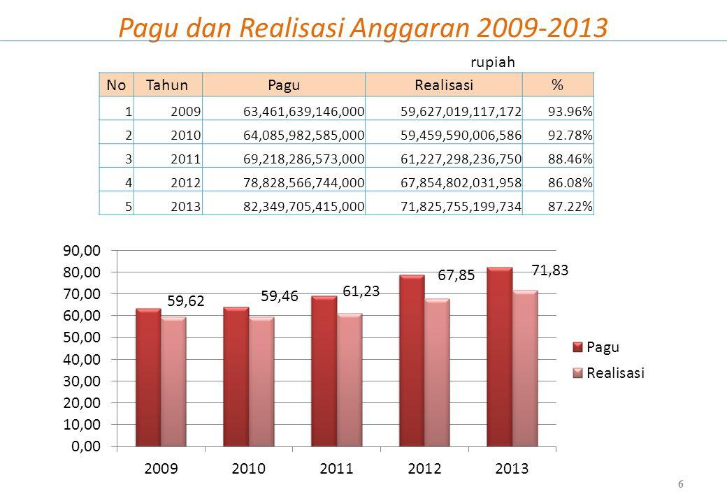 Rencana Implementasi PMU 77 5