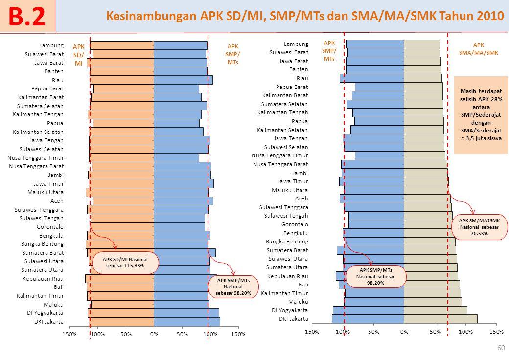 60 Kesinambungan APK SD/MI, SMP/MTs dan SMA/MA/SMK Tahun 2010 B.2 APK SM/MA?SMK Nasional sebesar 70.53% APK SMP/MTs Nasional sebesar 98.20% APK SMA/MA/SMK APK SMP/ MT s APK SMP/MTs Nasional sebesar 98.20% APK SD/ MI Masih terdapat selisih APK 28% antara SMP/Sederajat dengan SMA/Sederajat ≈ 3,5 juta siswa APK SD/MI Nasional sebesar 115.33% APK SMP/ MT s