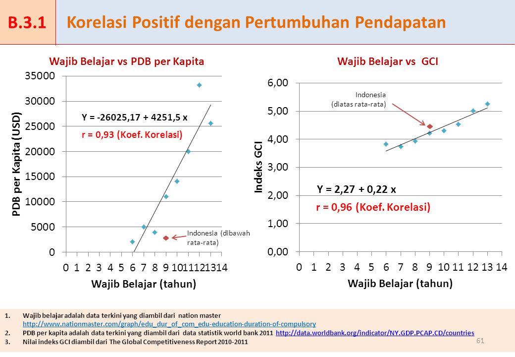 Korelasi Positif dengan Pertumbuhan Pendapatan 1.Wajib belajar adalah data terkini yang diambil dari nation master http://www.nationmaster.com/graph/edu_dur_of_com_edu-education-duration-of-compulsory 2.PDB per kapita adalah data terkini yang diambil dari data statistik world bank 2011 http://data.worldbank.org/indicator/NY.GDP.PCAP.CD/countrieshttp://data.worldbank.org/indicator/NY.GDP.PCAP.CD/countries 3.Nilai indeks GCI diambil dari The Global Competitiveness Report 2010-2011 61 Indonesia (dibawah rata-rata) Indonesia (diatas rata-rata) Wajib Belajar vs PDB per KapitaWajib Belajar vs GCI Y = -26025,17 + 4251,5 x Y = 2,27 + 0,22 x r = 0,93 (Koef.