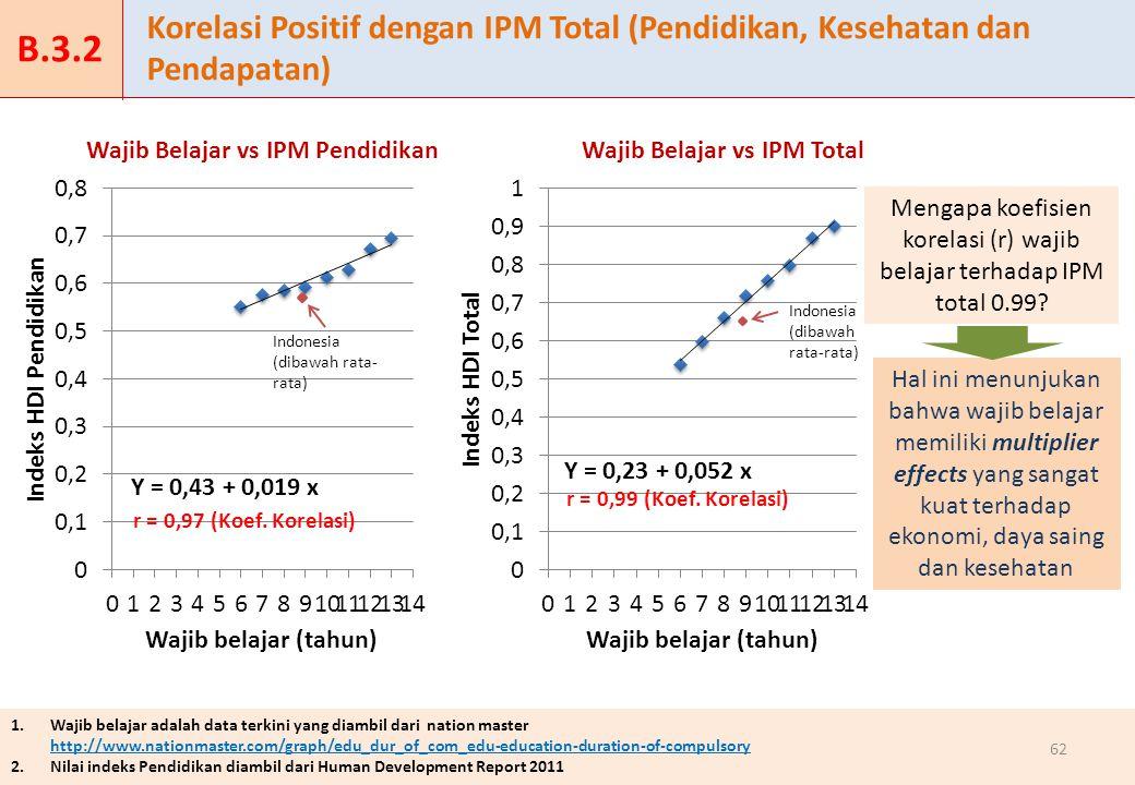 1.Wajib belajar adalah data terkini yang diambil dari nation master http://www.nationmaster.com/graph/edu_dur_of_com_edu-education-duration-of-compulsory 2.
