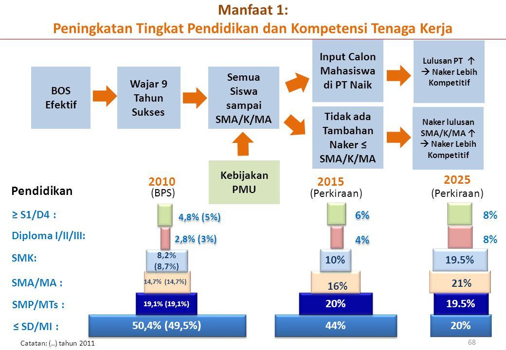 Manfaat 1: Peningkatan Tingkat Pendidikan dan Kompetensi Tenaga Kerja 68 44% 20% SMA/MA : SMK: Diploma I/II/III: 16% SMP/MTs : ≤ SD/MI : ≥ S1/D4 : 10% 4%4% 4%4% 6%6% 6%6% 2015 20% 19.5% 21% 19.5% 8%8% 8%8% 2025 Pendidikan (BPS) 50,4% (49,5%) 19,1% (19,1%) 14,7% (14,7%) 8,2 8,2% (8,7%) 2,8% (3%) 4,8% (5%) 2010 (Perkiraan) Catatan: (..) tahun 2011 BOS Efektif Wajar 9 Tahun Sukses Semua Siswa sampai SMA/K/MA Input Calon Mahasiswa di PT Naik Tidak ada Tambahan Naker ≤ SMA/K/MA Lulusan PT ↑  Naker Lebih Kompetitif Naker lulusan SMA/K/MA ↑  Naker Lebih Kompetitif Kebijakan PMU