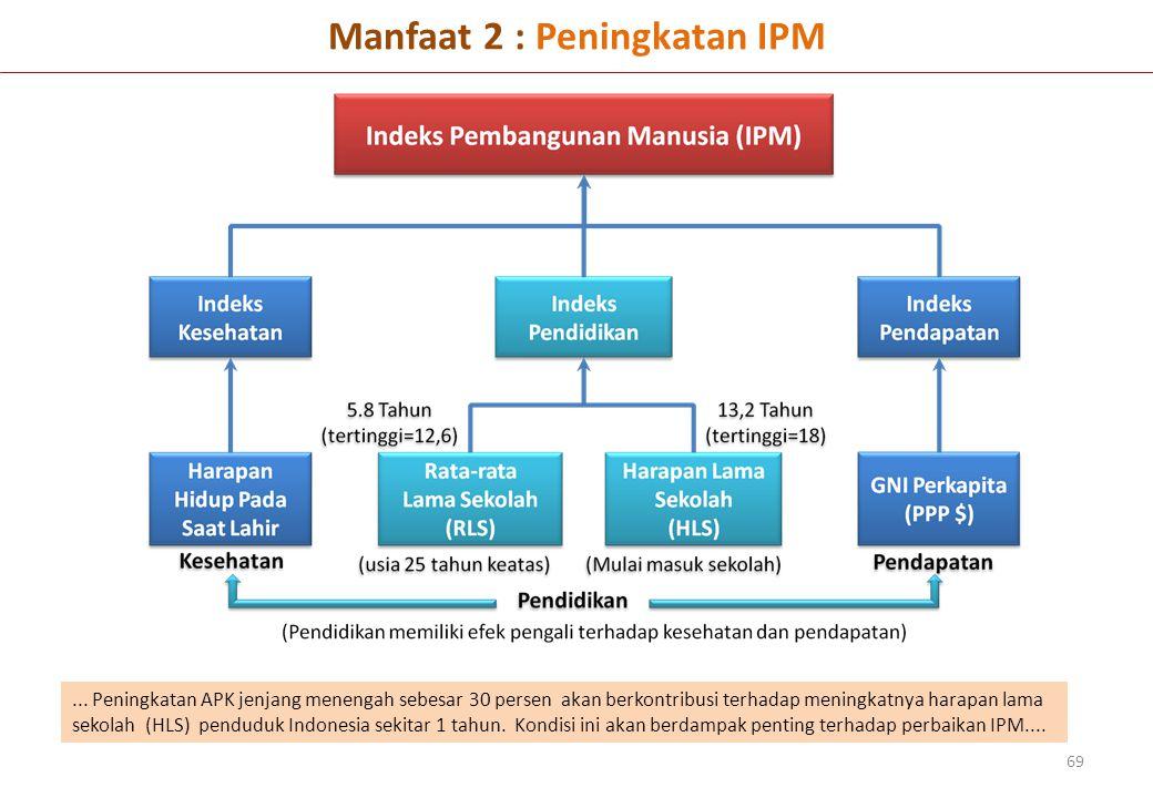Manfaat 2 : Peningkatan IPM 69...