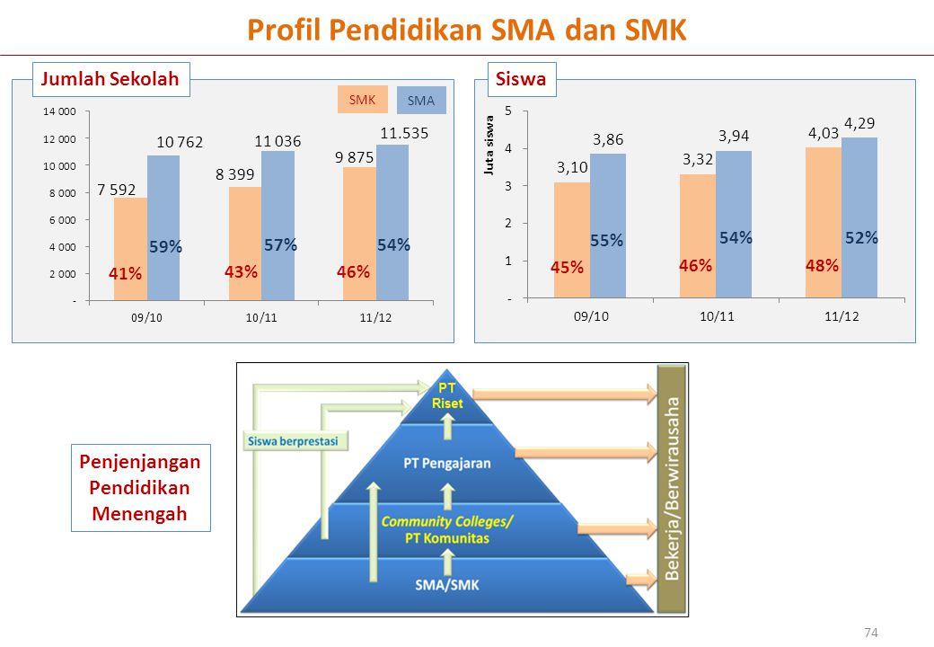 Jumlah SekolahSiswa 74 Profil Pendidikan SMA dan SMK 59% 41% 57% 43% 54% 46% 55% 45% 54% 46% 52% 48% SMA SMK Penjenjangan Pendidikan Menengah