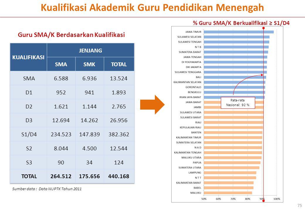 % Guru SMA/K Berkualifikasi ≥ S1/D4 Rata-rata Nasional: 92 % Guru SMA/K Berdasarkan Kualifikasi Kualifikasi Akademik Guru Pendidikan Menengah 75 Sumber data : Data NUPTK Tahun 2011