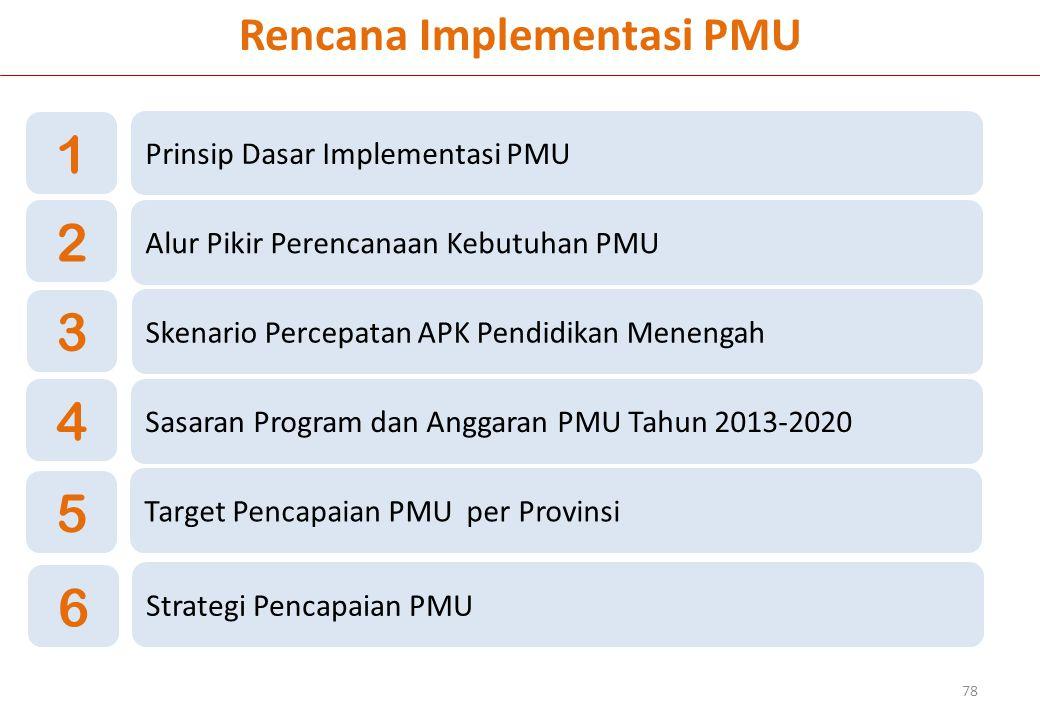 Rencana Implementasi PMU 78 Prinsip Dasar Implementasi PMU 1 Skenario Percepatan APK Pendidikan Menengah 3 Sasaran Program dan Anggaran PMU Tahun 2013-2020 4 Target Pencapaian PMU per Provinsi Alur Pikir Perencanaan Kebutuhan PMU 2 5 Strategi Pencapaian PMU 6