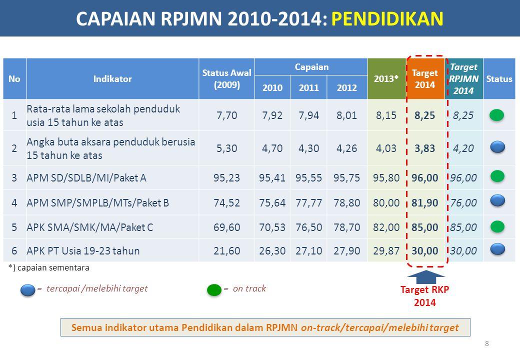 2014 2013 Proses Penyelesaian*) Rencana Kerja dan Anggaran Kemdikbud 2014 Review II RKA-K/L TA 2014 21-30 Agustus 2013 Pembahasan dengan Komisi X 1-30 Sep.