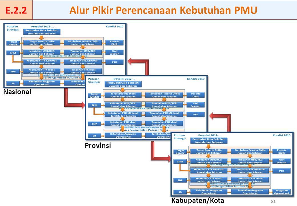 Kabupaten/Kota 81 Nasional Provinsi Alur Pikir Perencanaan Kebutuhan PMU E.2.2