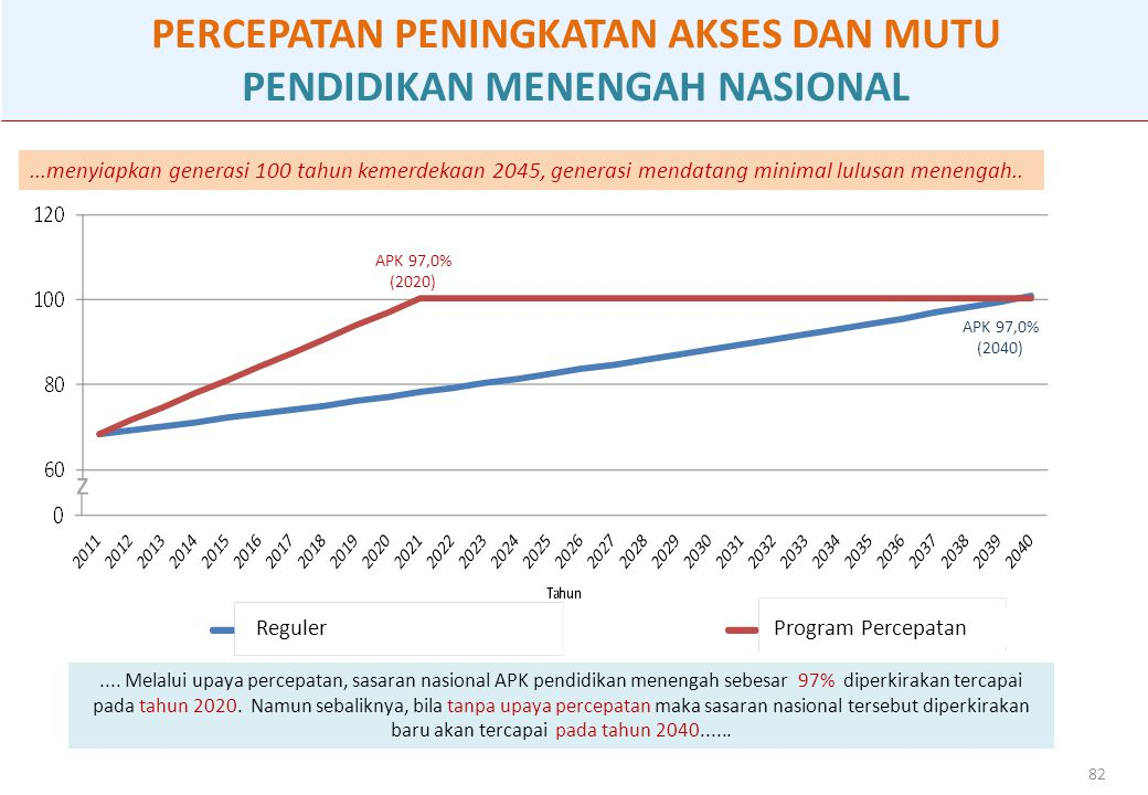 82 PERCEPATAN PENINGKATAN AKSES DAN MUTU PENDIDIKAN MENENGAH NASIONAL z APK 97,0% (2020) APK 97,0% (2040) Program Percepatan Reguler...menyiapkan generasi 100 tahun kemerdekaan 2045, generasi mendatang minimal lulusan menengah......