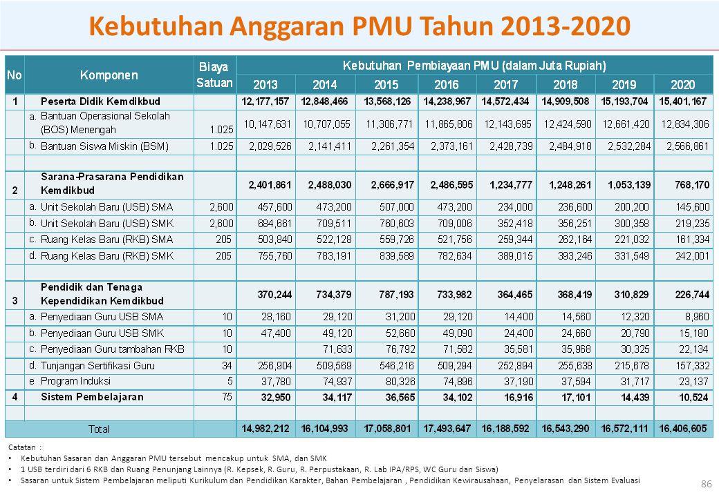 86 Kebutuhan Anggaran PMU Tahun 2013-2020 Catatan : Kebutuhan Sasaran dan Anggaran PMU tersebut mencakup untuk SMA, dan SMK 1 USB terdiri dari 6 RKB dan Ruang Penunjang Lainnya (R.