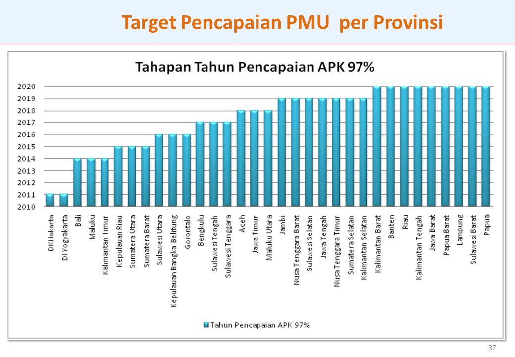 87 Target Pencapaian PMU per Provinsi