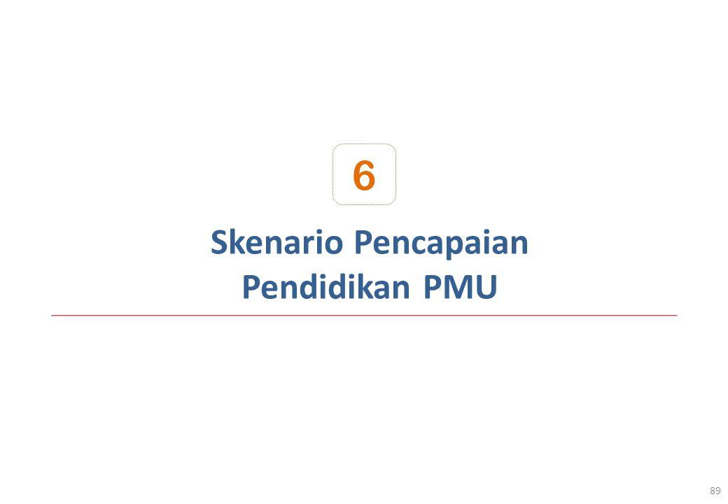 Skenario Pencapaian Pendidikan PMU 89 6