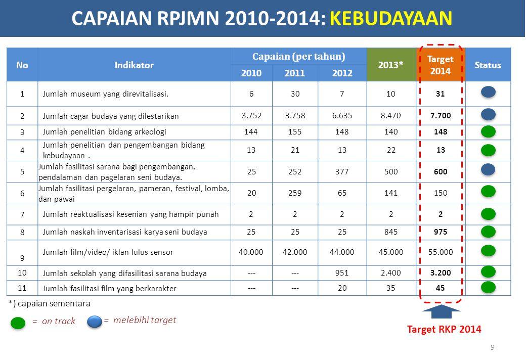 NoIndikator Capaian (per tahun) 2013* Target 2014 Status 201020112012 1Jumlah museum yang direvitalisasi.