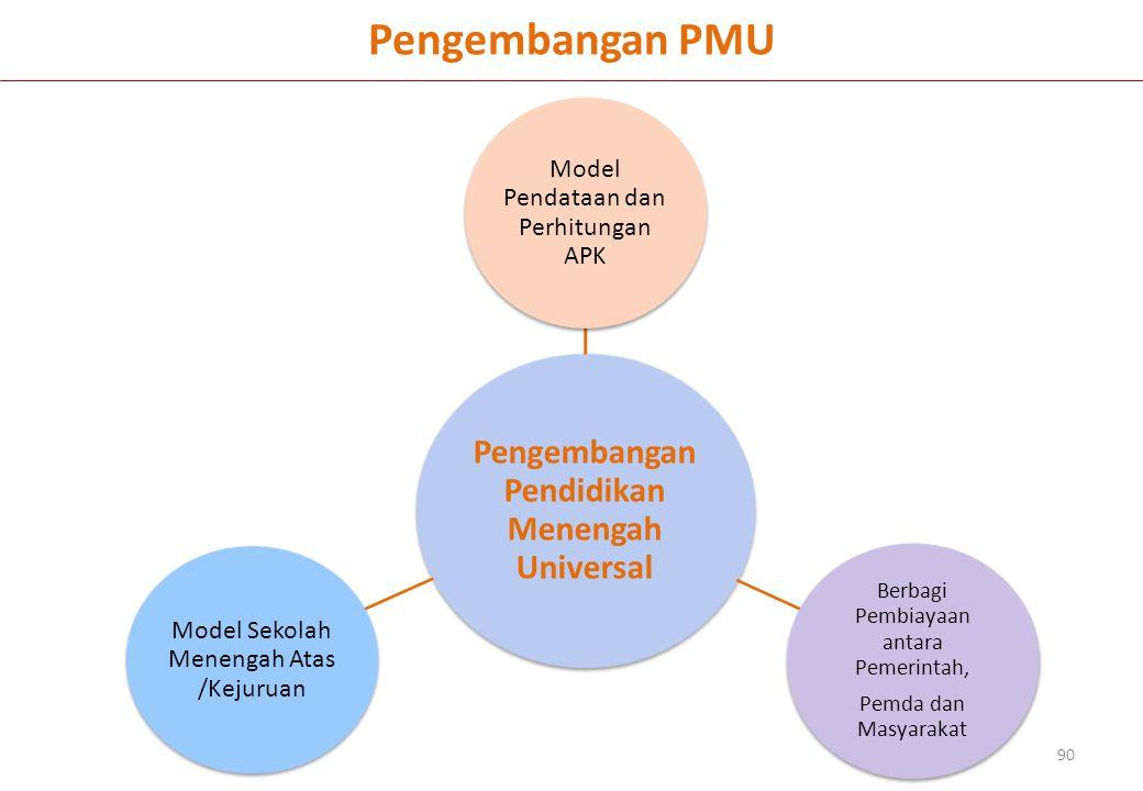 Pengembangan PMU 90 Pengembangan Pendidikan Menengah Universal Model Pendataan dan Perhitungan APK Berbagi Pembiayaan antara Pemerintah, Pemda dan Masyarakat Model Sekolah Menengah Atas /Kejuruan