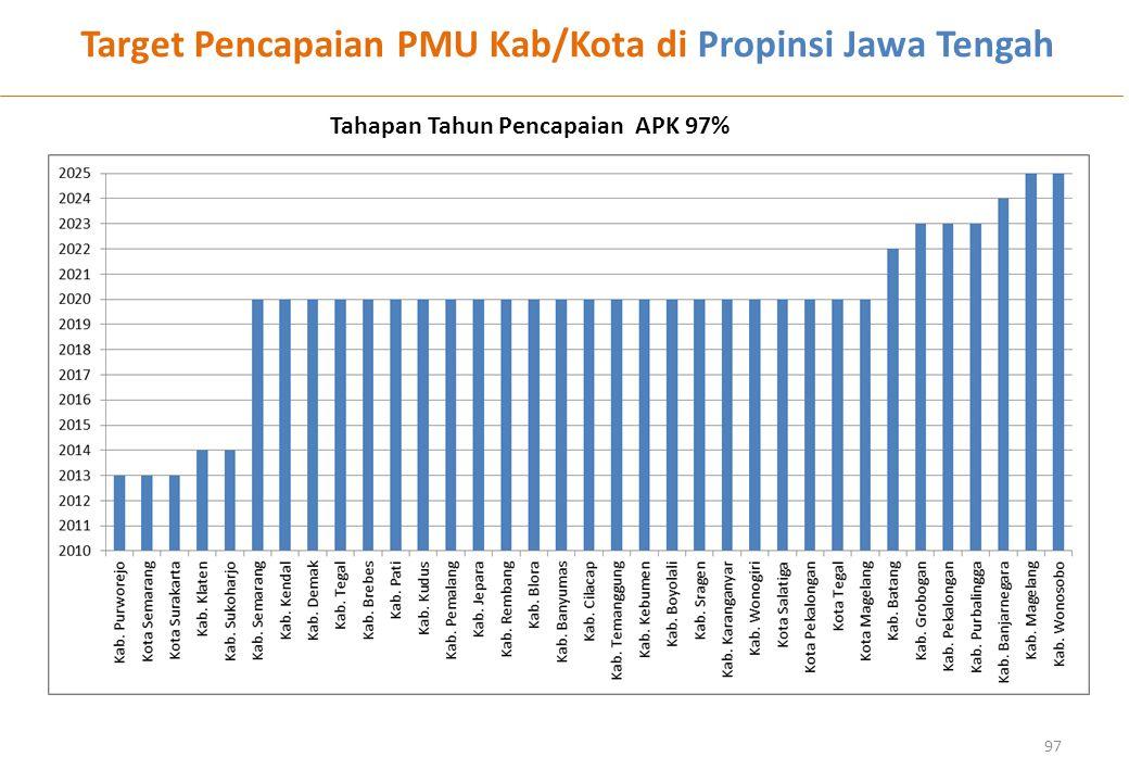 97 Target Pencapaian PMU Kab/Kota di Propinsi Jawa Tengah Tahapan Tahun Pencapaian APK 97%