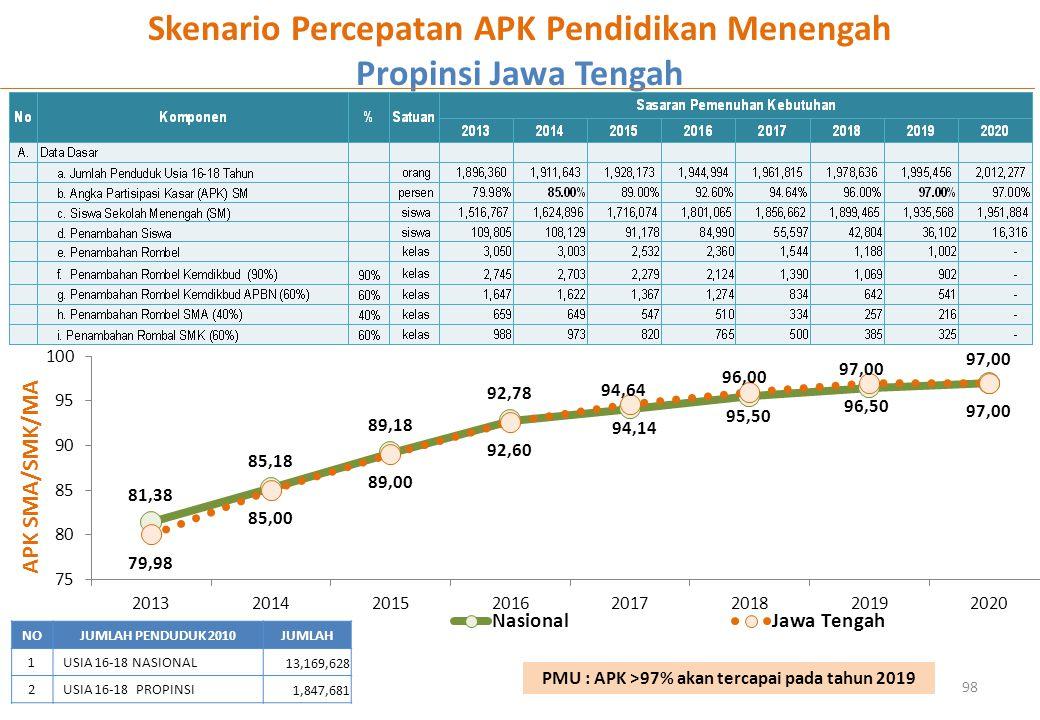 98 APK SMA/SMK/MA Skenario Percepatan APK Pendidikan Menengah Propinsi Jawa Tengah NOJUMLAH PENDUDUK 2010JUMLAH 1USIA 16-18 NASIONAL 13,169,628 2USIA 16-18 PROPINSI 1,847,681 PMU : APK >97% akan tercapai pada tahun 2019