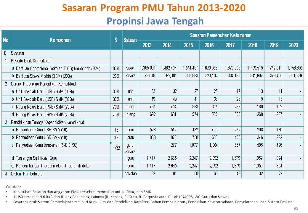 Sasaran Program PMU Tahun 2013-2020 Propinsi Jawa Tengah 99 Catatan : Kebutuhan Sasaran dan Anggaran PMU tersebut mencakup untuk SMA, dan SMK 1 USB terdiri dari 6 RKB dan Ruang Penunjang Lainnya (R.