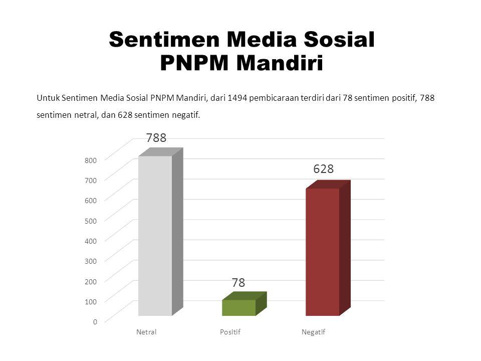 Sentimen Media Sosial PNPM Mandiri Untuk Sentimen Media Sosial PNPM Mandiri, dari 1494 pembicaraan terdiri dari 78 sentimen positif, 788 sentimen netr