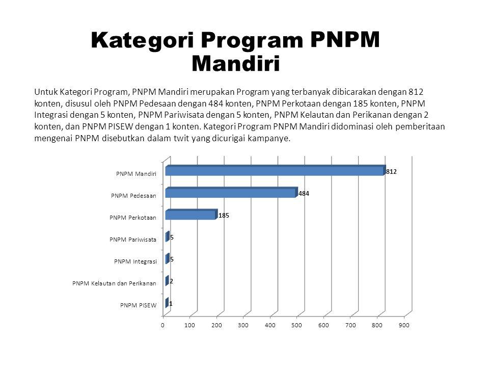 Kategori Program PNPM Mandiri Untuk Kategori Program, PNPM Mandiri merupakan Program yang terbanyak dibicarakan dengan 812 konten, disusul oleh PNPM P