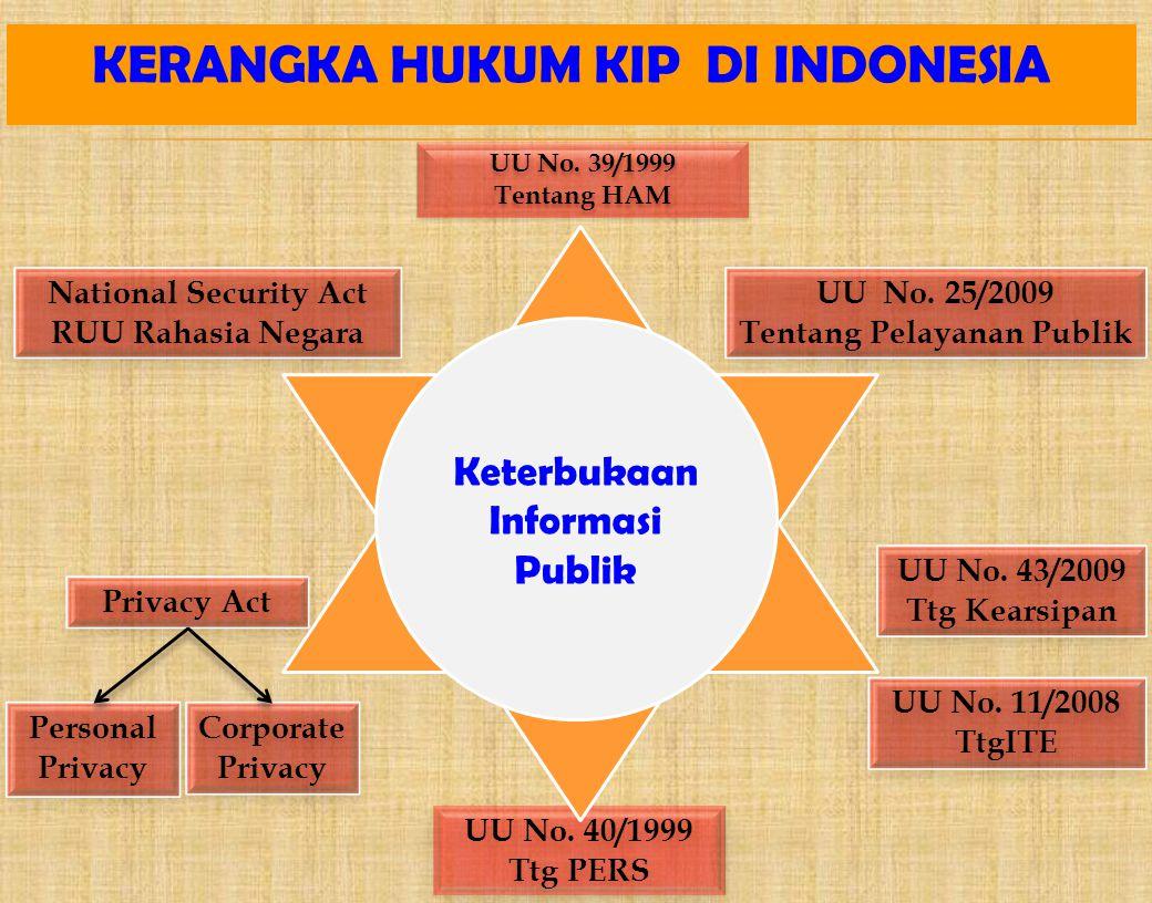 KERANGKA HUKUM KIP DI INDONESIA Privacy Act UU No. 39/1999 Tentang HAM UU No. 39/1999 Tentang HAM UU No. 40/1999 Ttg PERS UU No. 40/1999 Ttg PERS Nati