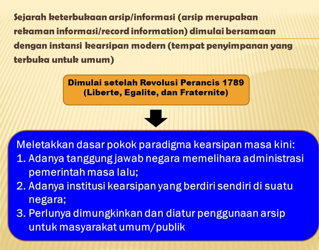 Sejarah keterbukaan arsip/informasi (arsip merupakan rekaman informasi/record information) dimulai bersamaan dengan instansi kearsipan modern (tempat penyimpanan yang terbuka untuk umum) Dimulai setelah Revolusi Perancis 1789 (Liberte, Egalite, dan Fraternite) Meletakkan dasar pokok paradigma kearsipan masa kini: 1.Adanya tanggung jawab negara memelihara administrasi pemerintah masa lalu; 2.Adanya institusi kearsipan yang berdiri sendiri di suatu negara; 3.Perlunya dimungkinkan dan diatur penggunaan arsip untuk masyarakat umum/publik