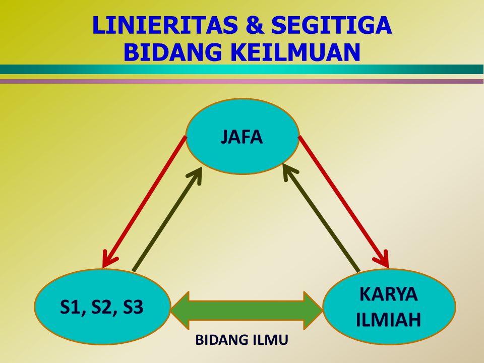 LINIERITAS & SEGITIGA BIDANG KEILMUAN JAFA S1, S2, S3 KARYA ILMIAH BIDANG ILMU