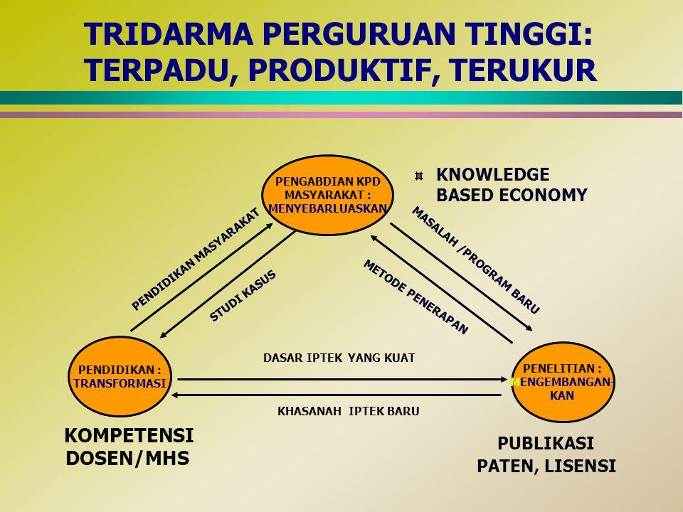 KNOWLEDGE BASED ECONOMY PENGABDIAN KPD MASYARAKAT : MENYEBARLUASKAN PENDIDIKAN : TRANSFORMASI PENELITIAN : MENGEMBANGAN- KAN PENDIDIKAN MASYARAKAT STUDI KASUS MASALAH /PROGRAM BARU METODE PENERAPAN DASAR IPTEK YANG KUAT KHASANAH IPTEK BARU KOMPETENSI DOSEN/MHS PUBLIKASI PATEN, LISENSI TRIDARMA PERGURUAN TINGGI: TERPADU, PRODUKTIF, TERUKUR