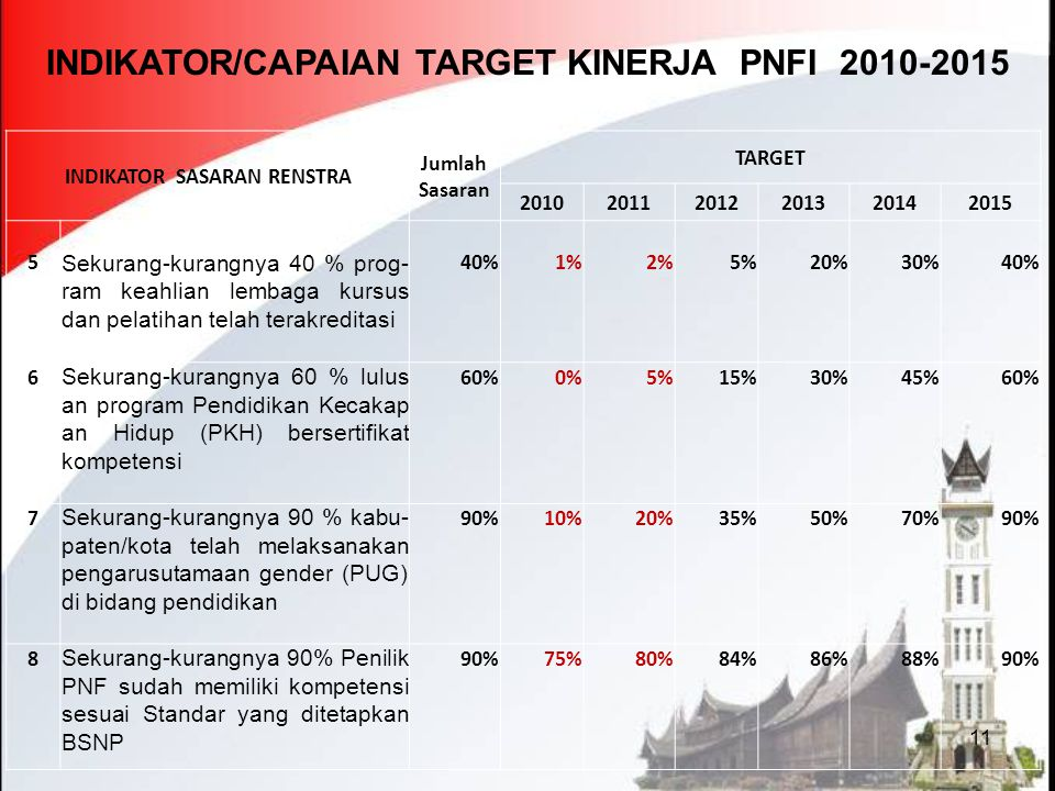 11 INDIKATOR/CAPAIAN TARGET KINERJA PNFI 2010-2015 INDIKATOR SASARAN RENSTRA Jumlah Sasaran TARGET 201020112012201320142015 5 Sekurang-kurangnya 40 %