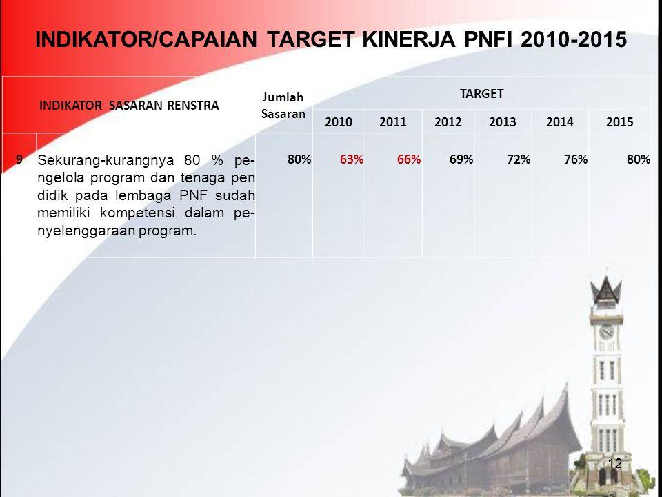 12 INDIKATOR/CAPAIAN TARGET KINERJA PNFI 2010-2015 INDIKATOR SASARAN RENSTRA Jumlah Sasaran TARGET 201020112012201320142015 9 Sekurang-kurangnya 80 %