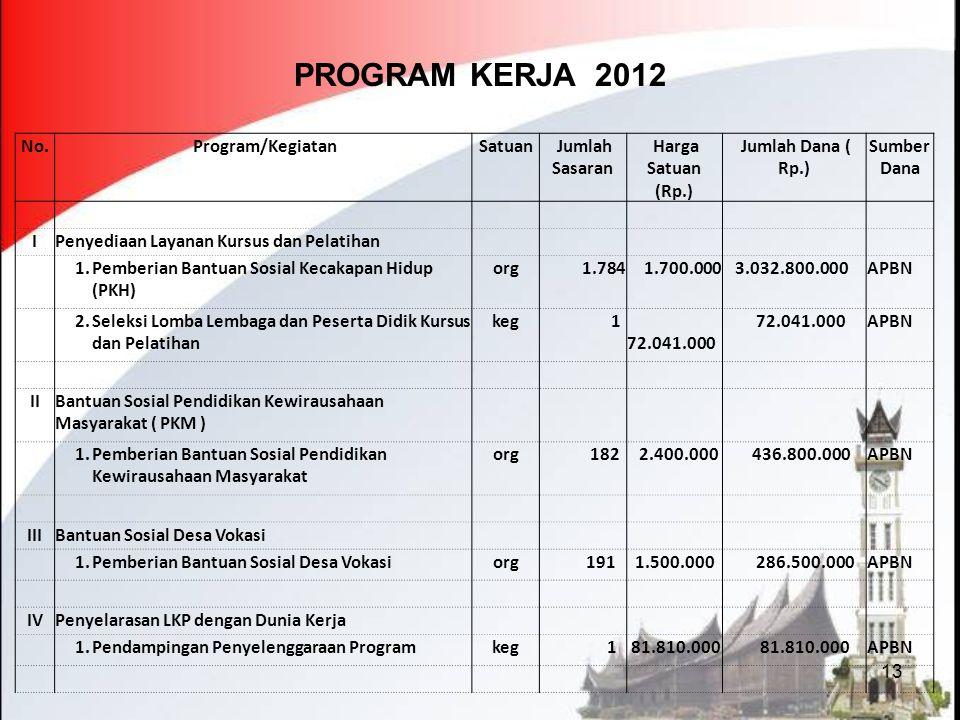 13 PROGRAM KERJA 2012 No. Program/KegiatanSatuan Jumlah Sasaran Harga Satuan (Rp.) Jumlah Dana ( Rp.) Sumber Dana IPenyediaan Layanan Kursus dan Pelat