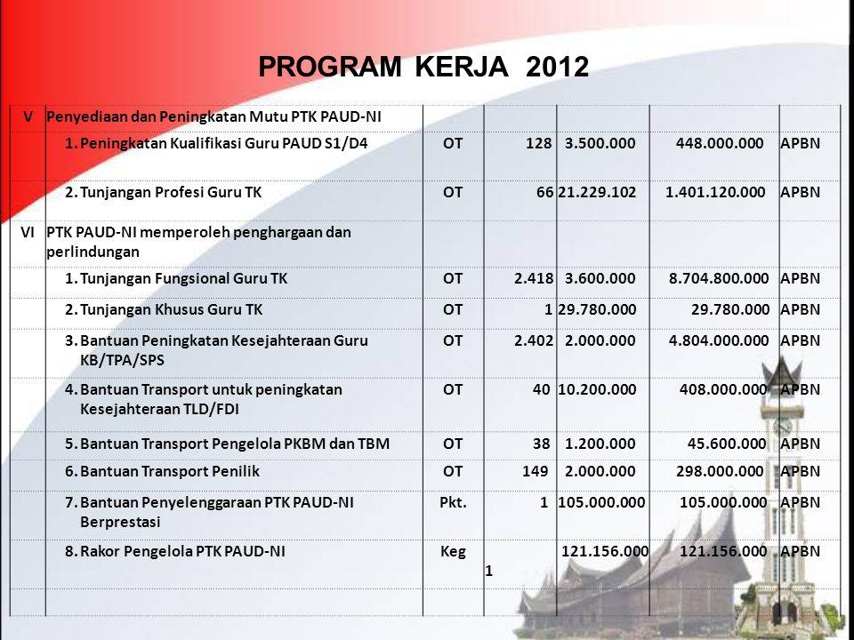 PROGRAM KERJA 2012 VPenyediaan dan Peningkatan Mutu PTK PAUD-NI 1.Peningkatan Kualifikasi Guru PAUD S1/D4OT 128 3.500.000 448.000.000APBN 2.Tunjangan