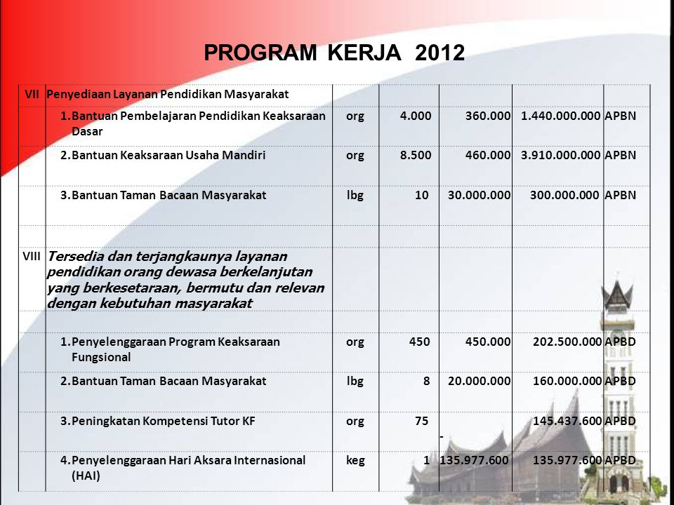 PROGRAM KERJA 2012 VIIPenyediaan Layanan Pendidikan Masyarakat 1.Bantuan Pembelajaran Pendidikan Keaksaraan Dasar org 4.000 360.000 1.440.000.000APBN