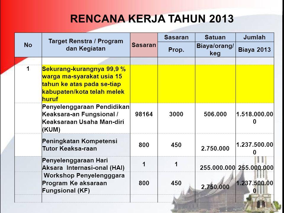 RENCANA KERJA TAHUN 2013 No Target Renstra / Program dan Kegiatan Sasaran SatuanJumlah Prop. Biaya/orang/ keg Biaya 2013 1 Sekurang-kurangnya 99,9 % w