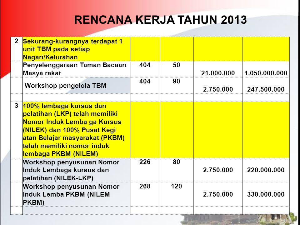 RENCANA KERJA TAHUN 2013 2 Sekurang-kurangnya terdapat 1 unit TBM pada setiap Nagari/Kelurahan Penyelenggaraan Taman Bacaan Masya rakat 40450 21.000.0
