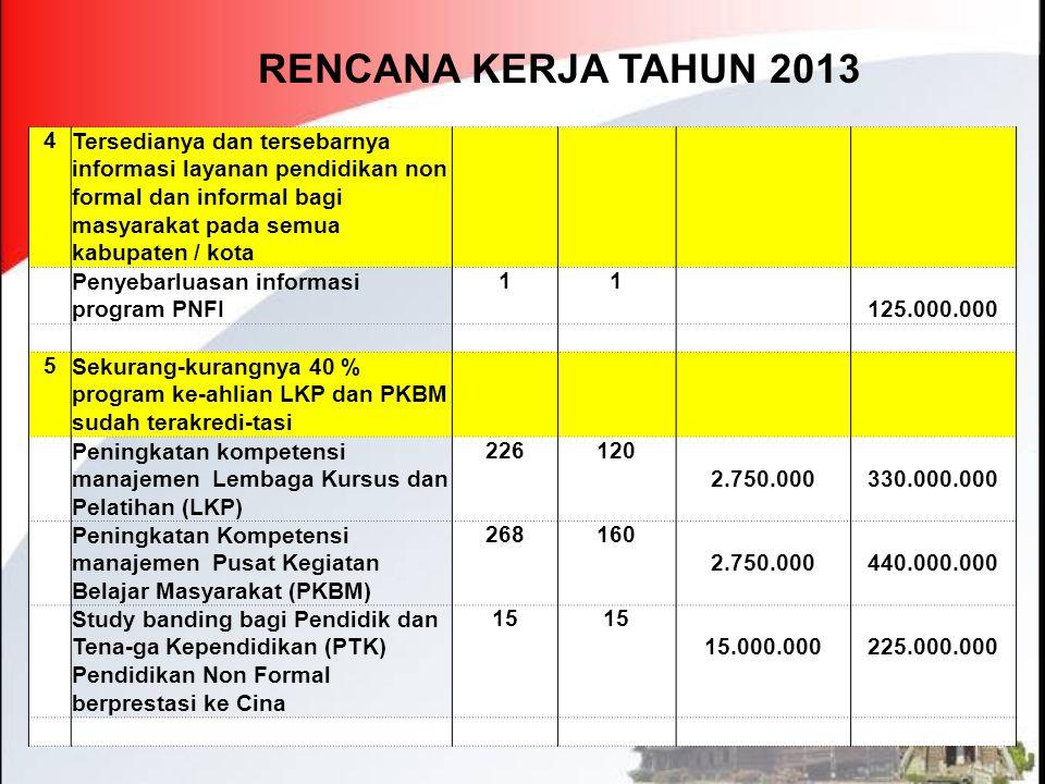 RENCANA KERJA TAHUN 2013 4 Tersedianya dan tersebarnya informasi layanan pendidikan non formal dan informal bagi masyarakat pada semua kabupaten / kot