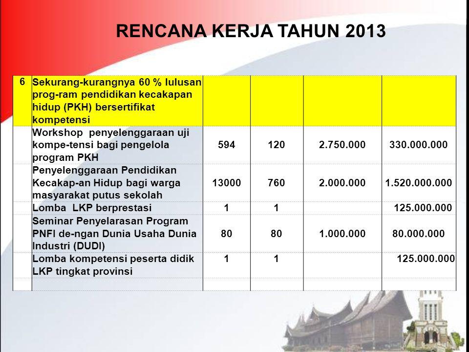 RENCANA KERJA TAHUN 2013 6 Sekurang-kurangnya 60 % lulusan prog-ram pendidikan kecakapan hidup (PKH) bersertifikat kompetensi Workshop penyelenggaraan