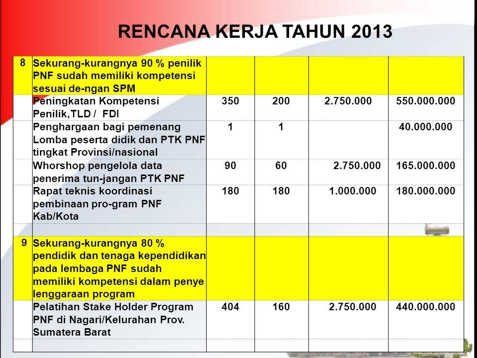 RENCANA KERJA TAHUN 2013 8 Sekurang-kurangnya 90 % penilik PNF sudah memiliki kompetensi sesuai de-ngan SPM Peningkatan Kompetensi Penilik,TLD / FDI 3