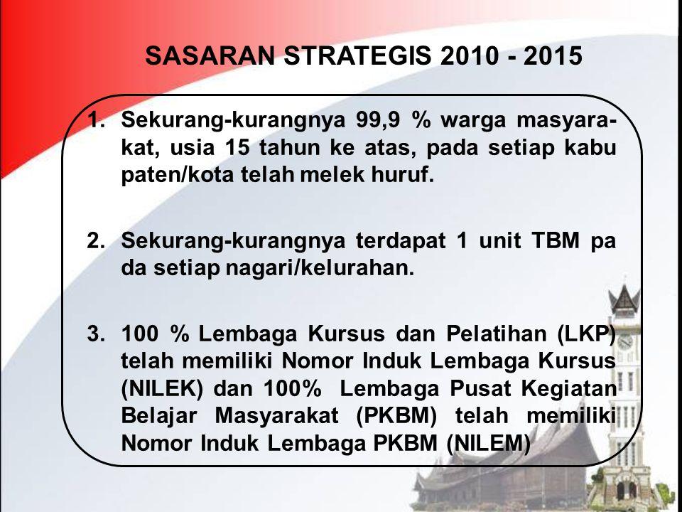 RENCANA KERJA TAHUN 2013 2 Sekurang-kurangnya terdapat 1 unit TBM pada setiap Nagari/Kelurahan Penyelenggaraan Taman Bacaan Masya rakat 40450 21.000.000 1.050.000.000 Workshop pengelola TBM 40490 2.750.000 247.500.000 3 100% lembaga kursus dan pelatihan (LKP) telah memiliki Nomor Induk Lemba ga Kursus (NILEK) dan 100% Pusat Kegi atan Belajar masyarakat (PKBM) telah memiliki nomor induk lembaga PKBM (NILEM) Workshop penyusunan Nomor Induk Lembaga kursus dan pelatihan (NILEK-LKP) 22680 2.750.000 220.000.000 Workshop penyusunan Nomor Induk Lemba PKBM (NILEM PKBM) 268120 2.750.000 330.000.000