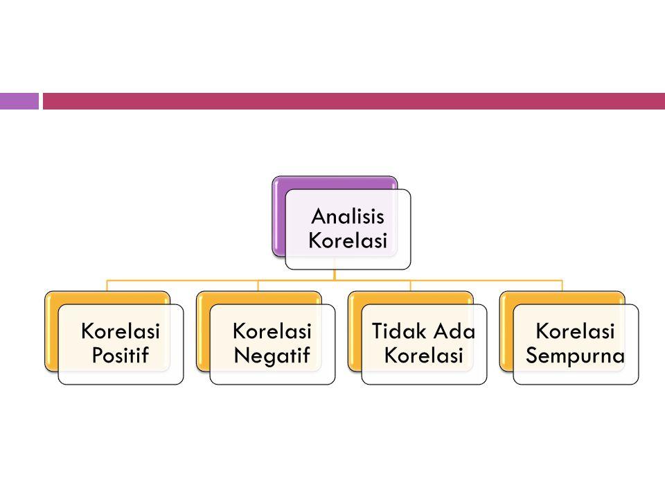 Analisis Korelasi Sederhana