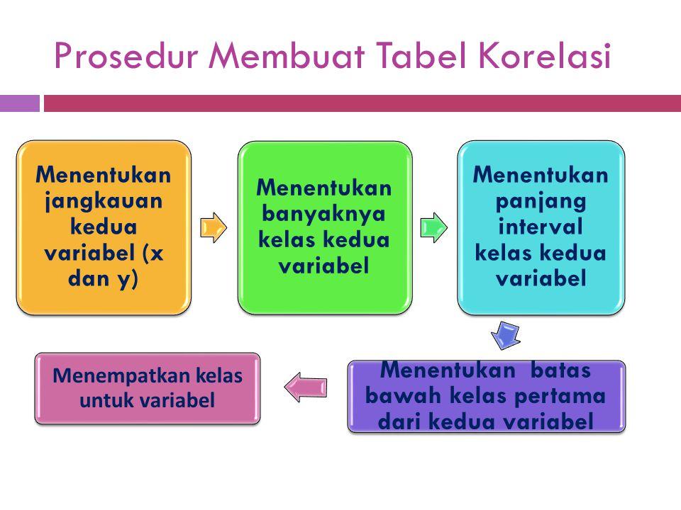 Tabel korelasi juga menunjukkan adanya indikasi korelasi antara dua variabel Tabel korelasi disebut juga distribusi frekuensi bervariabel dua