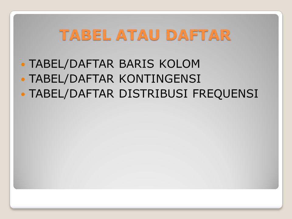 TABEL ATAU DAFTAR TABEL/DAFTAR BARIS KOLOM TABEL/DAFTAR KONTINGENSI TABEL/DAFTAR DISTRIBUSI FREQUENSI