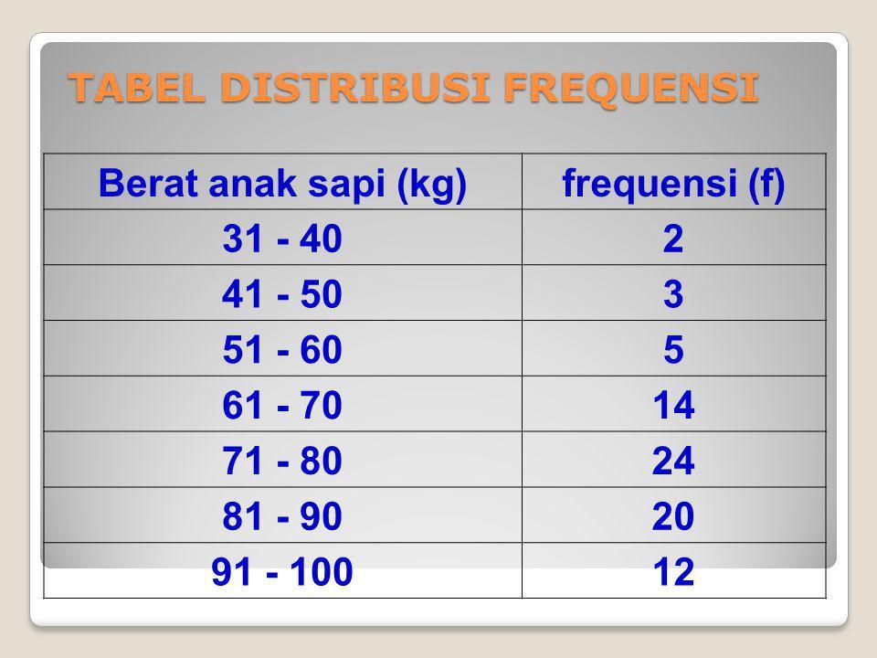 TABEL DISTRIBUSI FREQUENSI Berat anak sapi (kg)frequensi (f) 31 - 402 41 - 503 51 - 605 61 - 7014 71 - 8024 81 - 9020 91 - 10012